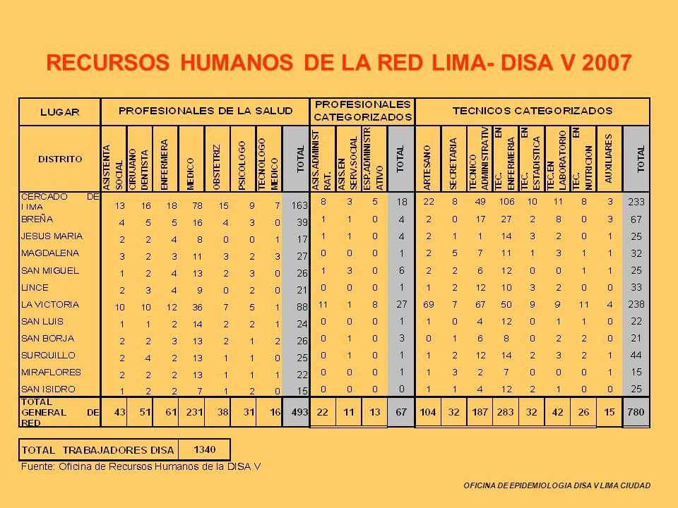 OFICINA DE EPIDEMIOLOGIA DISA V LIMA CIUDAD RECURSOS HUMANOS DE LA RED LIMA- DISA V 2007