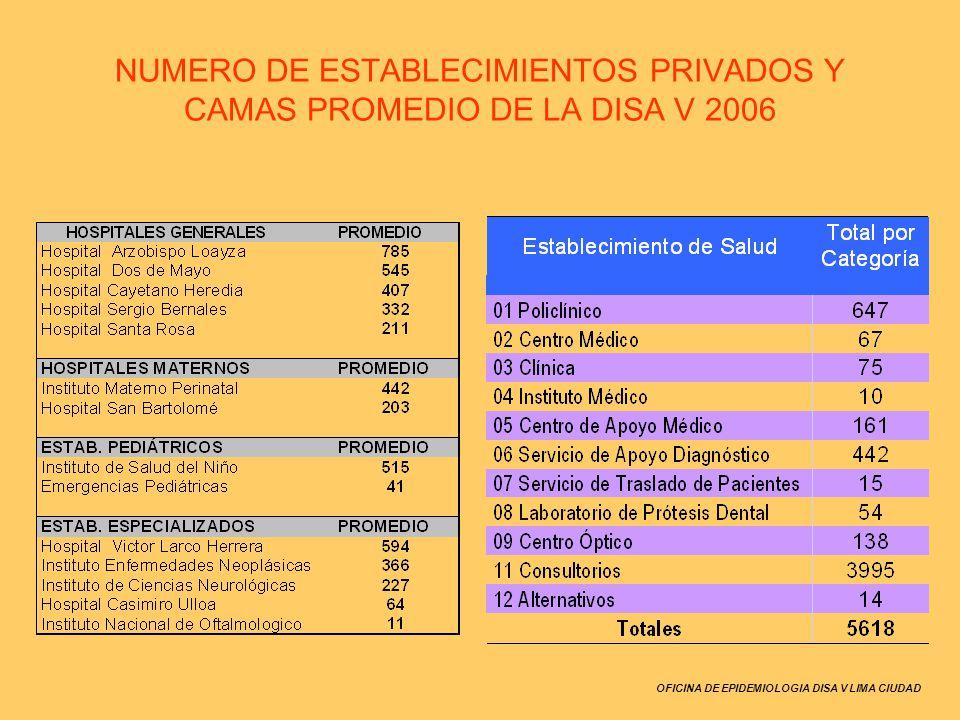 OFICINA DE EPIDEMIOLOGIA DISA V LIMA CIUDAD Comité de Defensa Civil de la DISA V Dr.