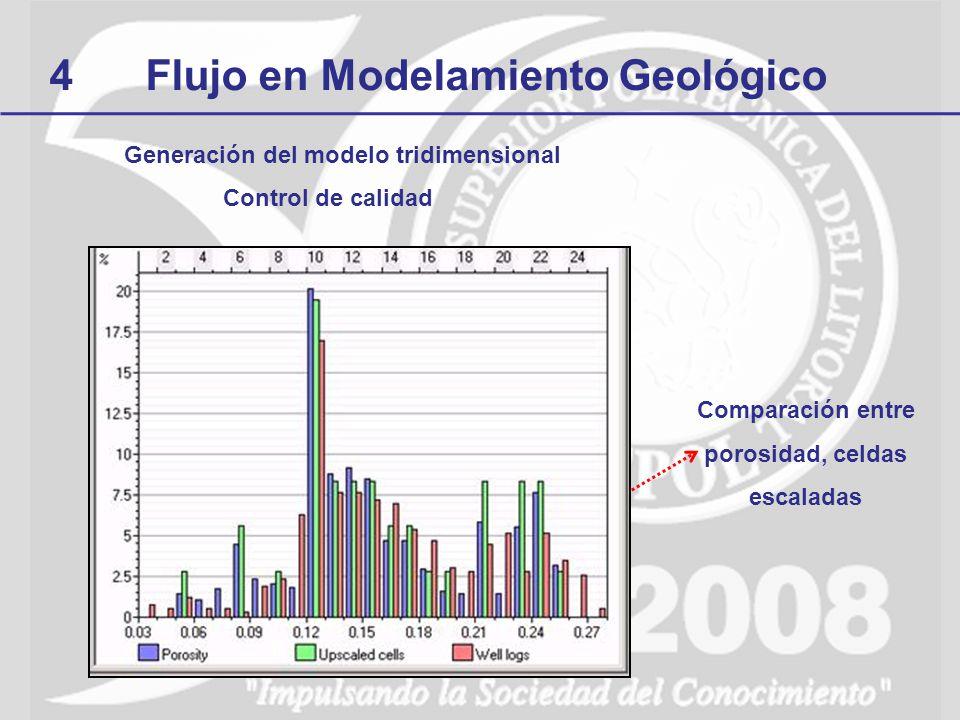 4Flujo en Modelamiento Geológico Generación del modelo tridimensional Control de calidad Comparación entre porosidad, celdas escaladas