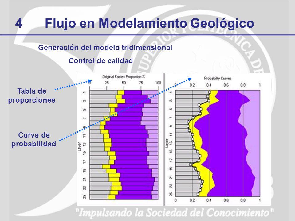 4Flujo en Modelamiento Geológico Generación del modelo tridimensional Control de calidad Curva de probabilidad Tabla de proporciones