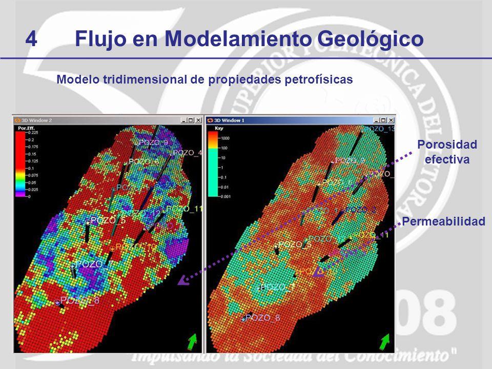 4Flujo en Modelamiento Geológico Modelo tridimensional de propiedades petrofísicas Porosidad efectiva Permeabilidad