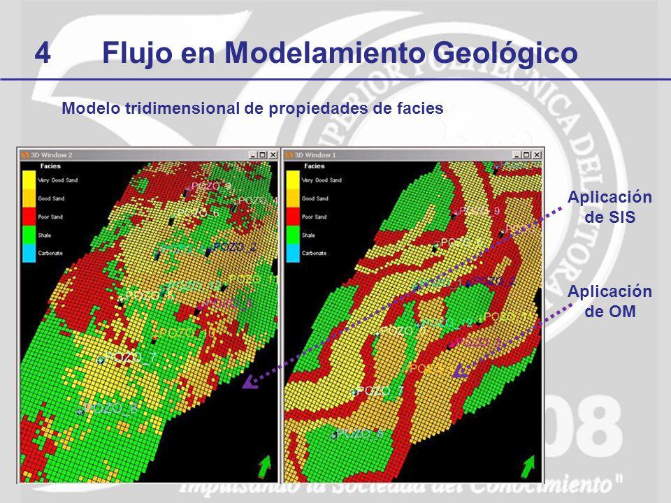 4Flujo en Modelamiento Geológico Modelo tridimensional de propiedades de facies Aplicación de SIS Aplicación de OM