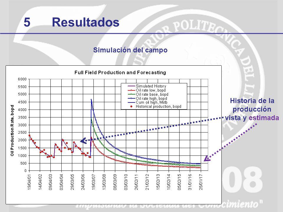 5Resultados Simulación del campo Historia de la producción vista y estimada