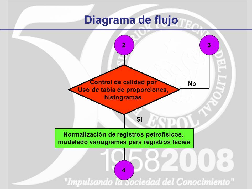 Diagrama de flujo 2 Control de calidad por Uso de tabla de proporciones, histogramas. No Si 3 Normalización de registros petrofísicos, modelado variog