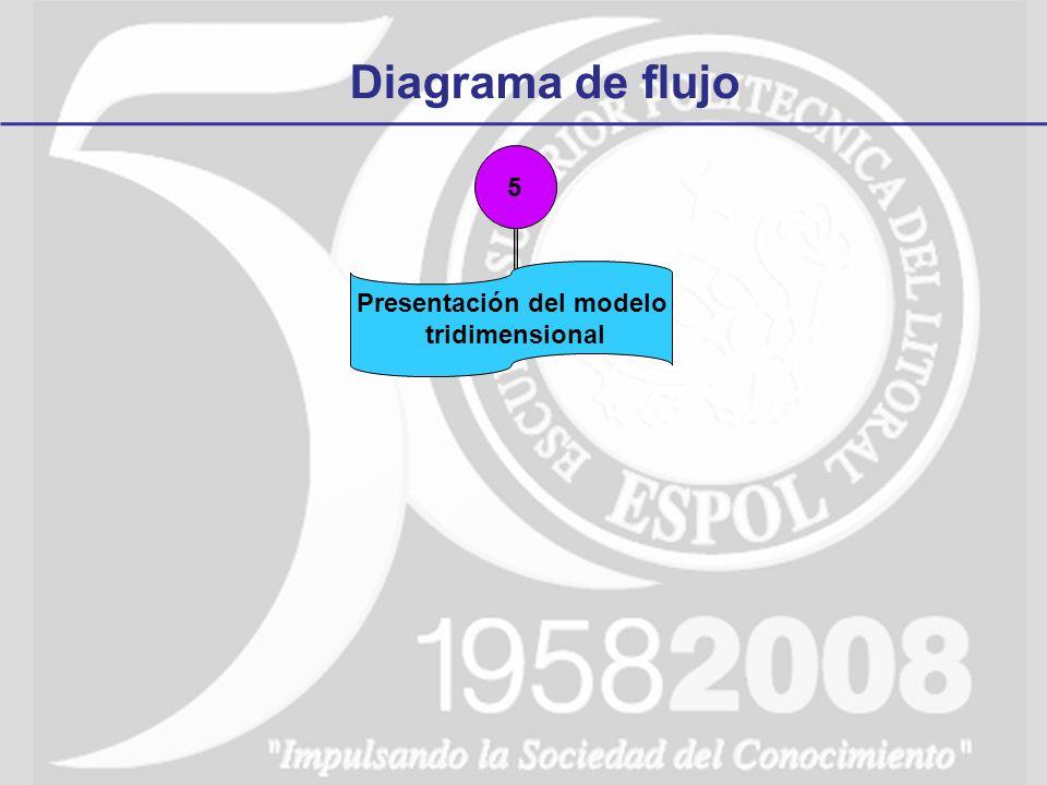 Diagrama de flujo 5 Presentación del modelo tridimensional