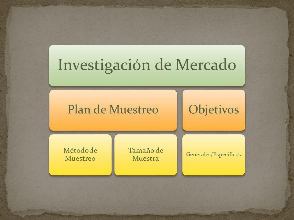 Investigación de Mercado Plan de Muestreo Método de Muestreo Tamaño de Muestra Objetivos Generales/Especificos