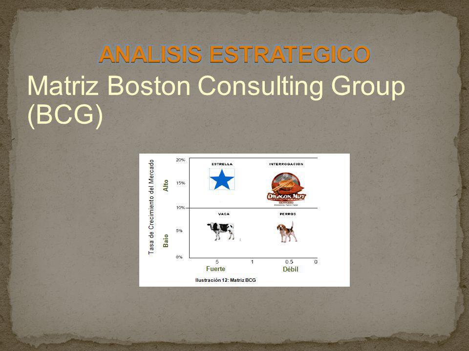 Matriz Boston Consulting Group (BCG)