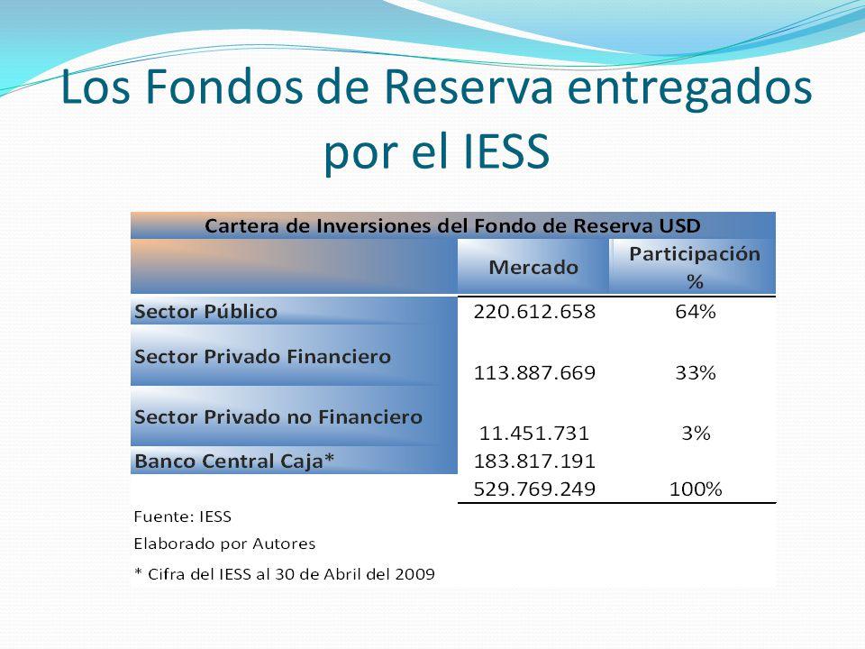 Los Fondos de Reserva entregados por el IESS