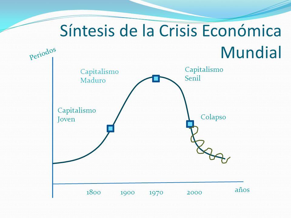 Tres vías surgieron para atacar la sobreproducción La Reestructuración Neoliberal: ( El problema de esa fórmula era que, al redistribuir el ingreso en favor de los ricos, oprimía el ingreso de los pobres y de las clases medias ).