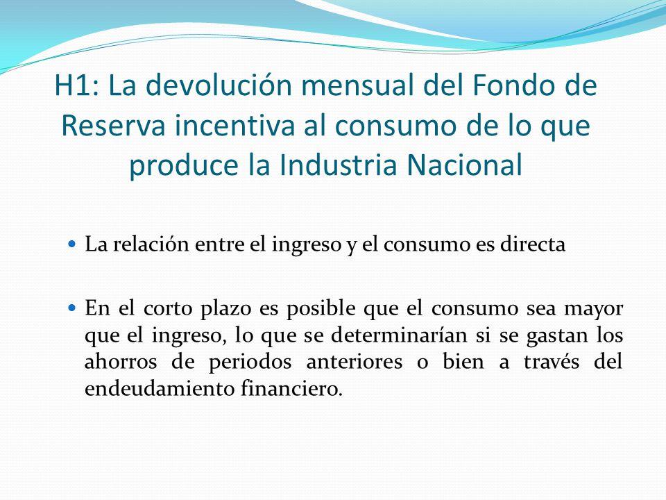 H1: La devolución mensual del Fondo de Reserva incentiva al consumo de lo que produce la Industria Nacional La relación entre el ingreso y el consumo
