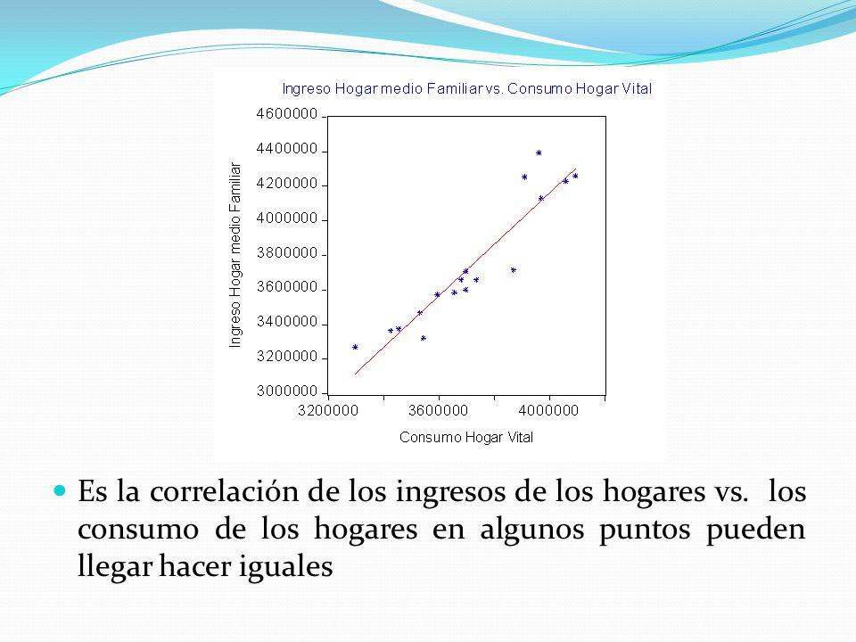 Es la correlación de los ingresos de los hogares vs. los consumo de los hogares en algunos puntos pueden llegar hacer iguales