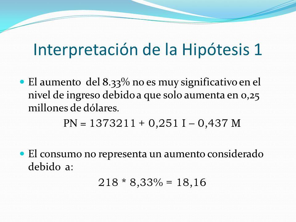 Interpretación de la Hipótesis 1 El aumento del 8.33% no es muy significativo en el nivel de ingreso debido a que solo aumenta en 0,25 millones de dól