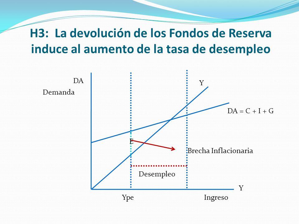 H3: La devolución de los Fondos de Reserva induce al aumento de la tasa de desempleo Y DA Y Ype Brecha Inflacionaria Ingreso Demanda DA = C + I + G De