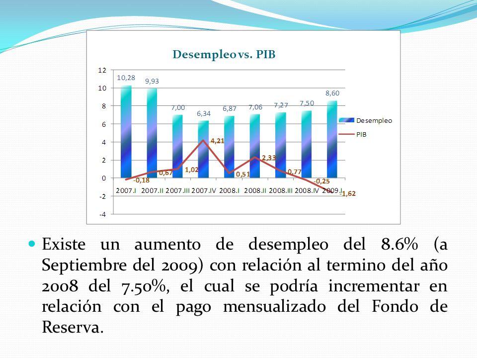 Existe un aumento de desempleo del 8.6% (a Septiembre del 2009) con relación al termino del año 2008 del 7.50%, el cual se podría incrementar en relac