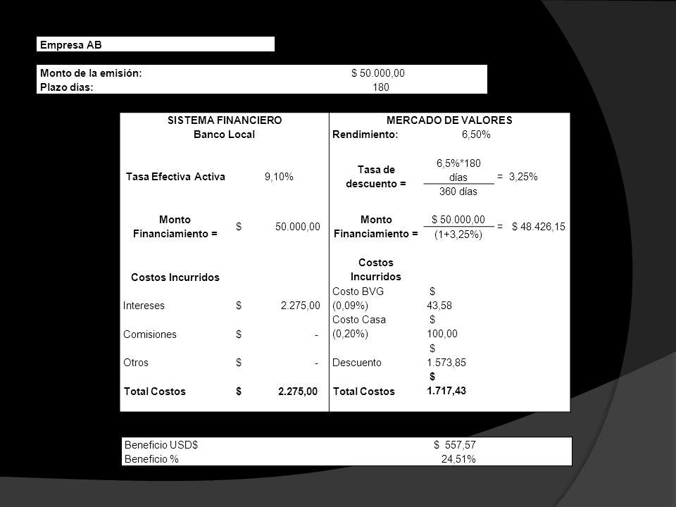SISTEMA FINANCIEROMERCADO DE VALORES Banco LocalRendimiento:6,50% Tasa Efectiva Activa9,10% Tasa de descuento = 6,5%*180 días =3,25% 360 días Monto Fi