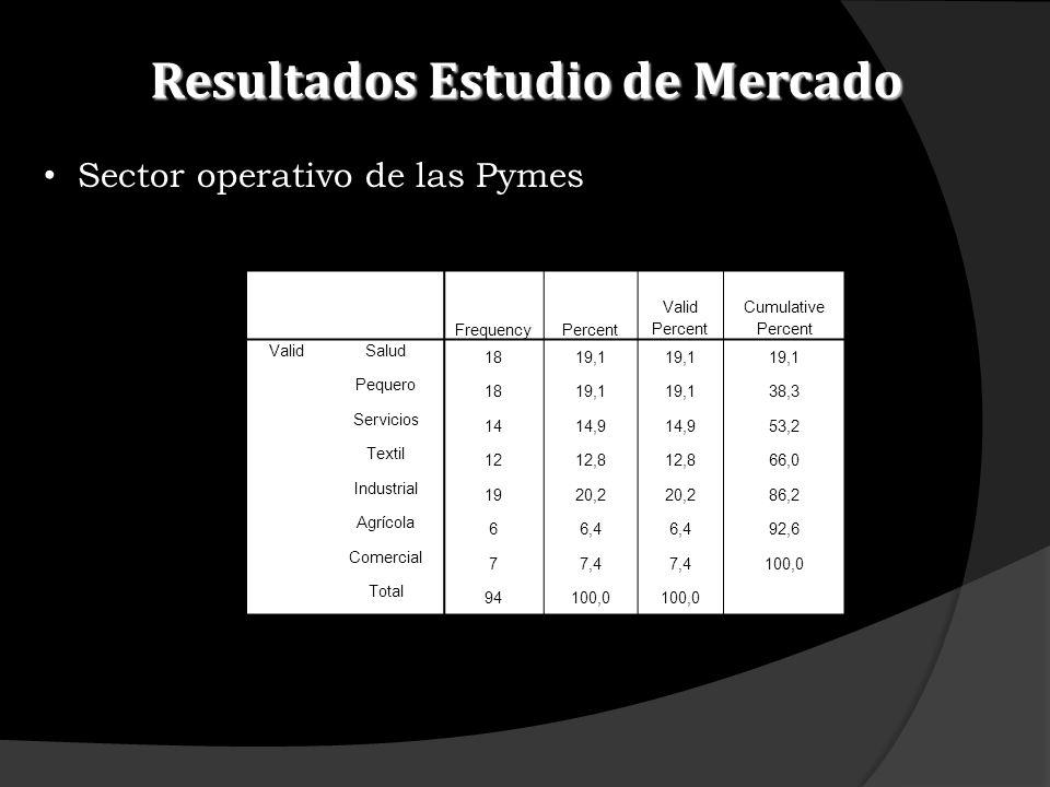Resultados Estudio de Mercado Sector operativo de las Pymes FrequencyPercent Valid Percent Cumulative Percent ValidSalud 1819,1 Pequero 1819,1 38,3 Se