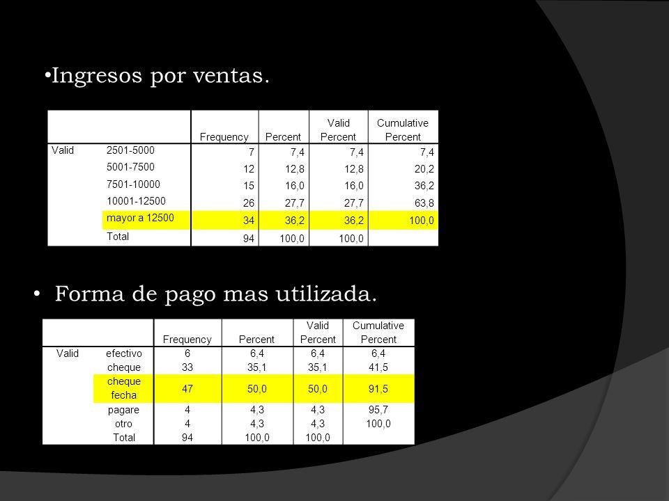 FrequencyPercent Valid Percent Cumulative Percent Validefectivo 66,4 cheque 3335,1 41,5 cheque fecha 4750,0 91,5 pagare 44,3 95,7 otro 44,3 100,0 Tota