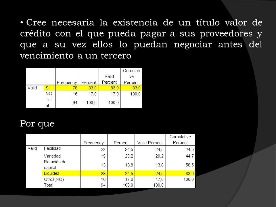 Disponibilidad de aplicar el sistema en caso de ser aceptado el proyecto de Ley FrequencyPercent Valid Percent Cumulative Percent ValidSI 6367,0 NO 3133,0 100,0 Total 94100,0 FrequencyPercent Valid Percent Cumulative Percent ValidFacilidad pago 2728,7 Rotación de Capital 77,4 36,2 Variedad 99,6 45,7 Falta de información 3537,2 83,0 Liquidez 1617,0 100,0 Total 94100,0 Por que