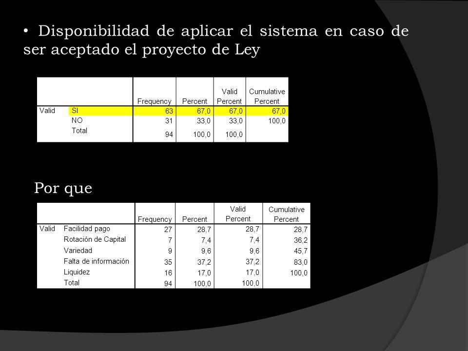 Disponibilidad de aplicar el sistema en caso de ser aceptado el proyecto de Ley FrequencyPercent Valid Percent Cumulative Percent ValidSI 6367,0 NO 31