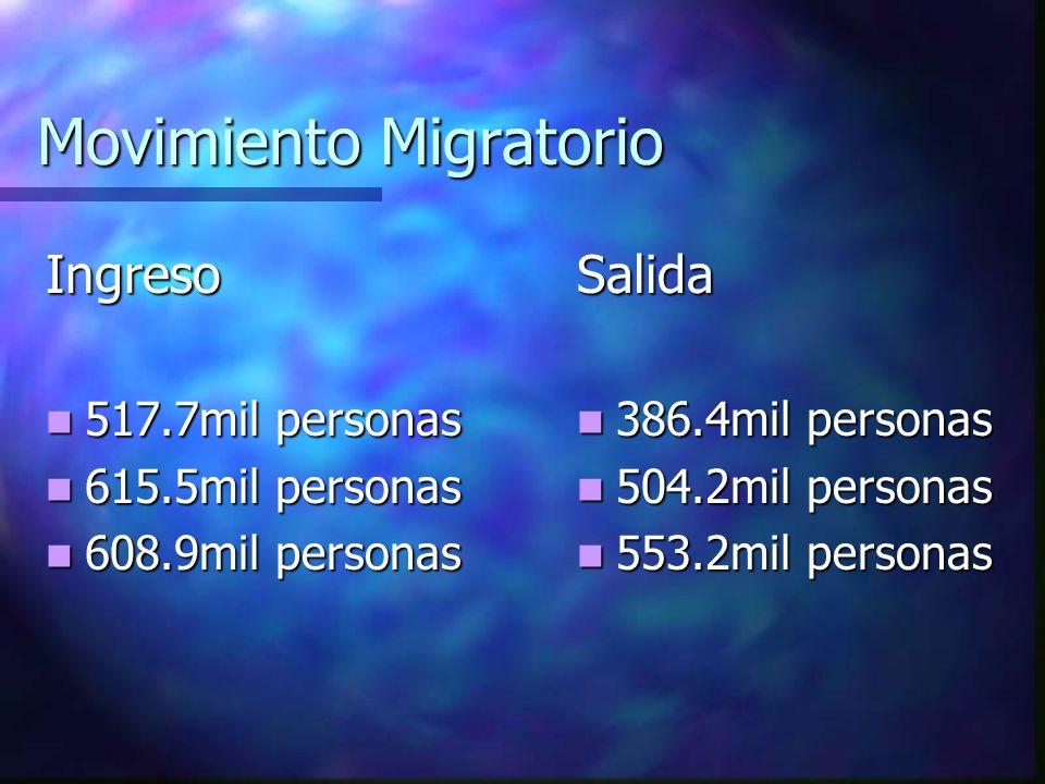 PARTIDAS DESTINADAS AL TURISMO AÑOPRESUPUESTO NACIONAL PRESUPUESTO REGION COSTA 2001$3600.000$ 77.000 2002$2300.000$185.000 Fuente: Subsecretaría Regi
