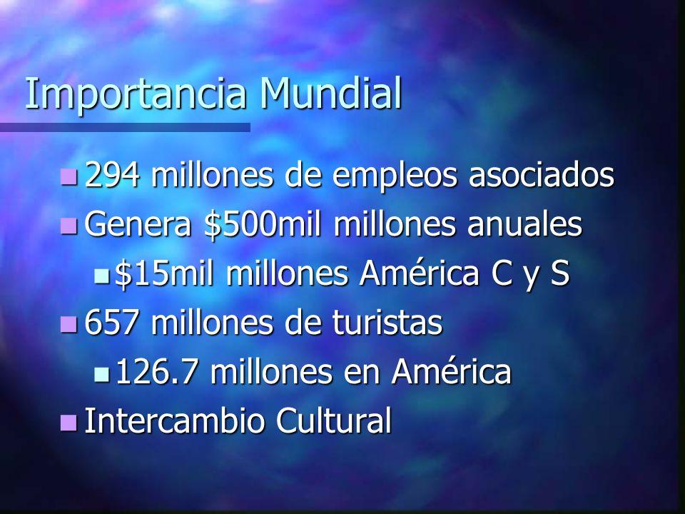 Importancia Mundial 294 millones de empleos asociados 294 millones de empleos asociados Genera $500mil millones anuales Genera $500mil millones anuales $15mil millones América C y S $15mil millones América C y S 657 millones de turistas 657 millones de turistas 126.7 millones en América 126.7 millones en América Intercambio Cultural Intercambio Cultural
