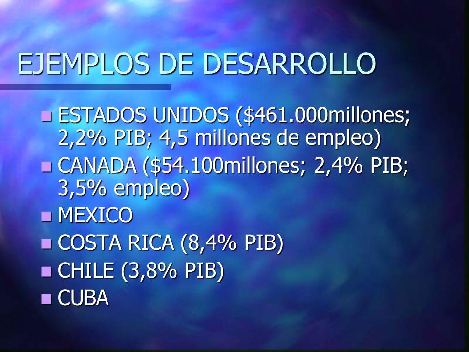EJEMPLOS DE DESARROLLO ESTADOS UNIDOS ($461.000millones; 2,2% PIB; 4,5 millones de empleo) ESTADOS UNIDOS ($461.000millones; 2,2% PIB; 4,5 millones de empleo) CANADA ($54.100millones; 2,4% PIB; 3,5% empleo) CANADA ($54.100millones; 2,4% PIB; 3,5% empleo) MEXICO MEXICO COSTA RICA (8,4% PIB) COSTA RICA (8,4% PIB) CHILE (3,8% PIB) CHILE (3,8% PIB) CUBA CUBA