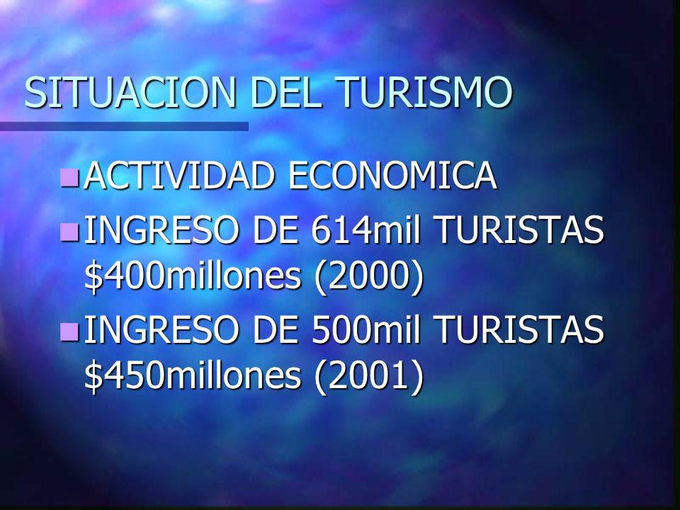 SITUACION DEL TURISMO ACTIVIDAD ECONOMICA ACTIVIDAD ECONOMICA INGRESO DE 614mil TURISTAS $400millones (2000) INGRESO DE 614mil TURISTAS $400millones (2000) INGRESO DE 500mil TURISTAS $450millones (2001) INGRESO DE 500mil TURISTAS $450millones (2001)