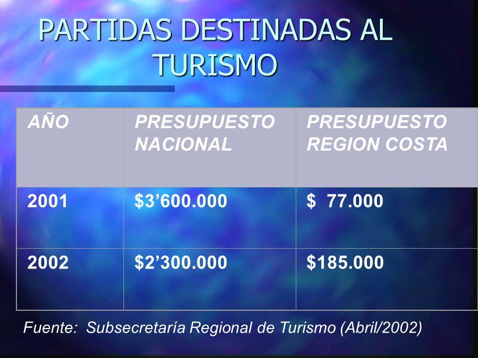 PARTIDAS DESTINADAS AL TURISMO AÑOPRESUPUESTO NACIONAL PRESUPUESTO REGION COSTA 2001$3600.000$ 77.000 2002$2300.000$185.000 Fuente: Subsecretaría Regional de Turismo (Abril/2002)