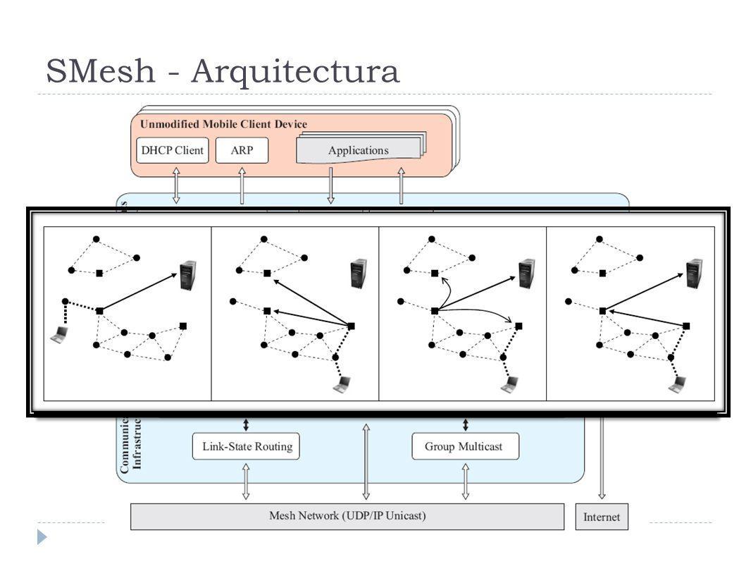 SMesh - Arquitectura