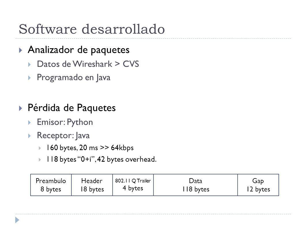 Software desarrollado Analizador de paquetes Datos de Wireshark > CVS Programado en Java Pérdida de Paquetes Emisor: Python Receptor: Java 160 bytes, 20 ms >> 64kbps 118 bytes 0+i, 42 bytes overhead.