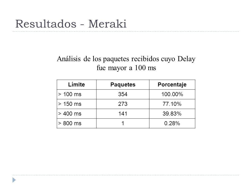 Resultados - Meraki LímitePaquetesPorcentaje > 100 ms354100.00% > 150 ms27377.10% > 400 ms14139.83% > 800 ms10.28% Análisis de los paquetes recibidos cuyo Delay fue mayor a 100 ms