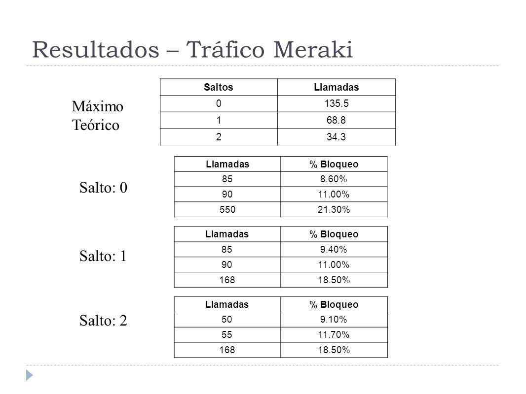 Resultados – Tráfico Meraki SaltosLlamadas 0135.5 168.8 234.3 Llamadas% Bloqueo 858.60% 9011.00% 55021.30% Llamadas% Bloqueo 859.40% 9011.00% 16818.50% Llamadas% Bloqueo 509.10% 5511.70% 16818.50% Salto: 0 Salto: 1 Salto: 2 Máximo Teórico