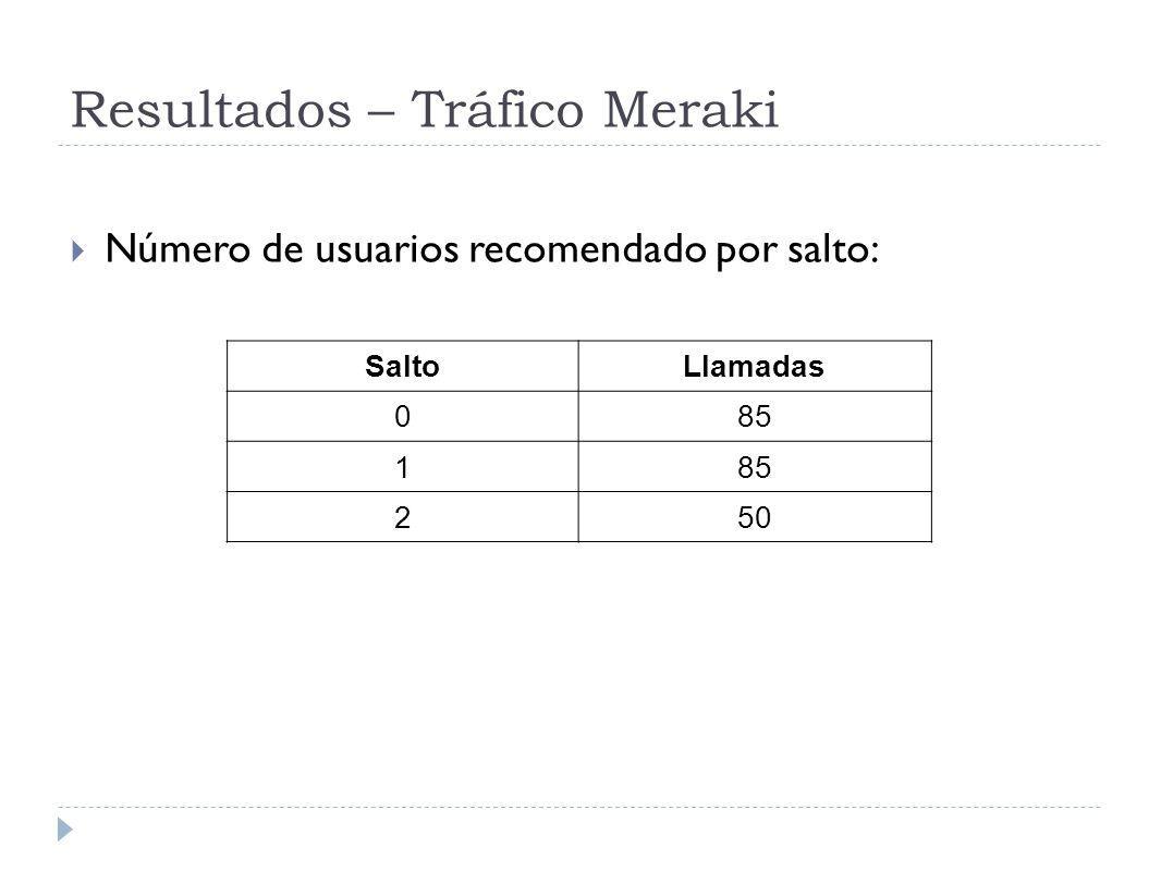 Resultados – Tráfico Meraki Número de usuarios recomendado por salto: SaltoLlamadas 085 1 250