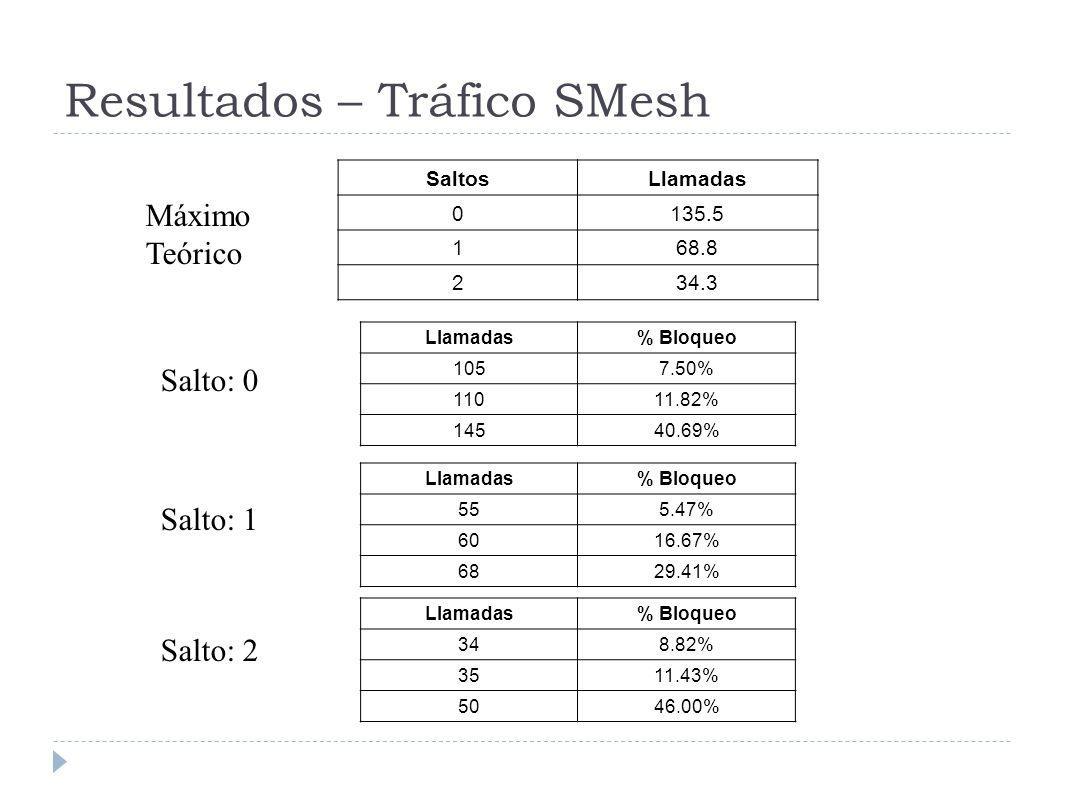 Resultados – Tráfico SMesh SaltosLlamadas 0135.5 168.8 234.3 Llamadas% Bloqueo 1057.50% 11011.82% 14540.69% Llamadas% Bloqueo 555.47% 6016.67% 6829.41% Llamadas% Bloqueo 348.82% 3511.43% 5046.00% Salto: 0 Salto: 1 Salto: 2 Máximo Teórico