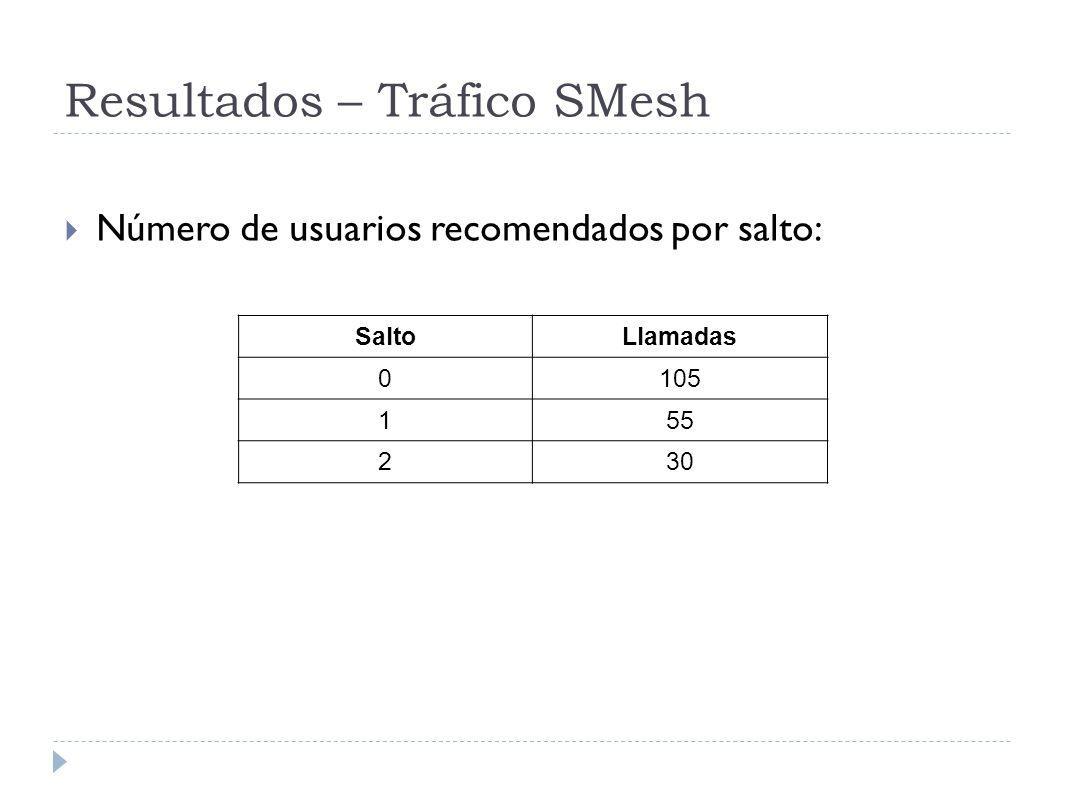 Resultados – Tráfico SMesh Número de usuarios recomendados por salto: SaltoLlamadas 0105 155 230