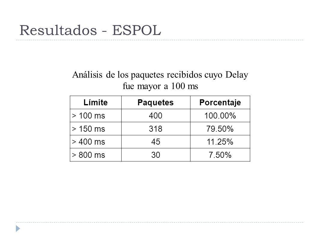 LímitePaquetesPorcentaje > 100 ms400100.00% > 150 ms31879.50% > 400 ms4511.25% > 800 ms307.50% Análisis de los paquetes recibidos cuyo Delay fue mayor a 100 ms