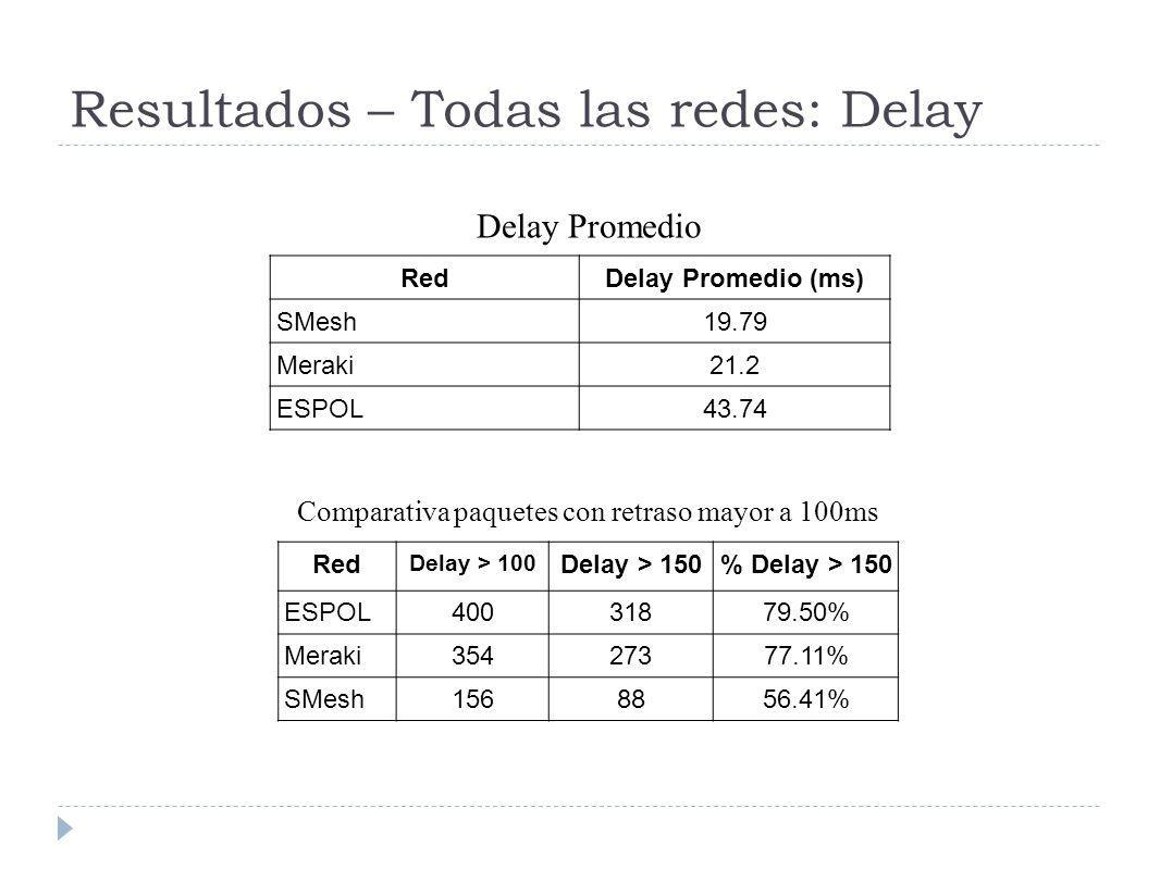 Resultados – Todas las redes: Delay RedDelay Promedio (ms) SMesh19.79 Meraki21.2 ESPOL43.74 Red Delay > 100 Delay > 150% Delay > 150 ESPOL40031879.50% Meraki35427377.11% SMesh1568856.41% Delay Promedio Comparativa paquetes con retraso mayor a 100ms