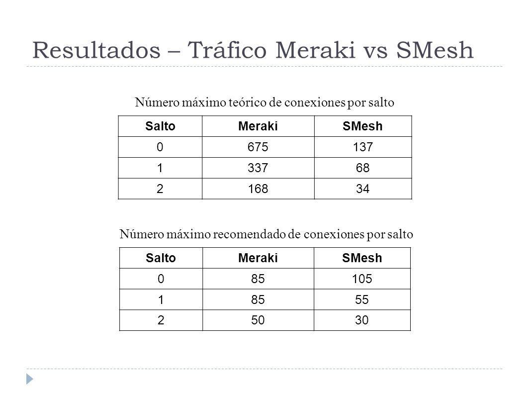 Resultados – Tráfico Meraki vs SMesh SaltoMerakiSMesh 0675137 133768 216834 SaltoMerakiSMesh 085105 18555 25030 Número máximo teórico de conexiones por salto Número máximo recomendado de conexiones por salto