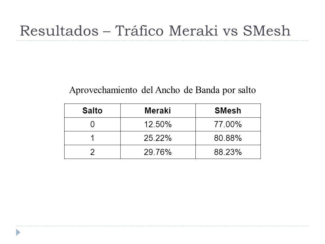 Resultados – Tráfico Meraki vs SMesh SaltoMerakiSMesh 012.50%77.00% 125.22%80.88% 229.76%88.23% Aprovechamiento del Ancho de Banda por salto