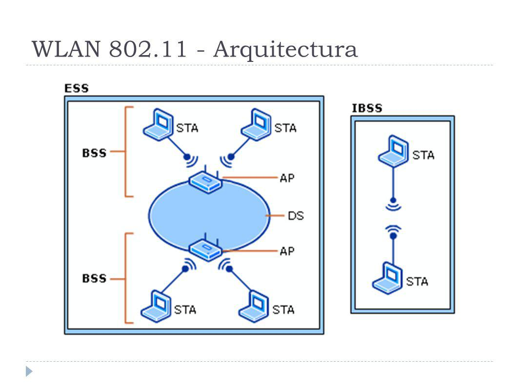 WLAN 802.11 - Arquitectura