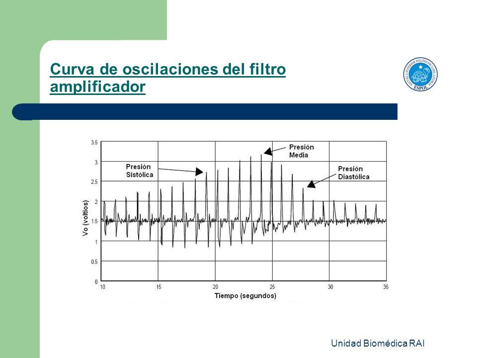 Unidad Biomédica RAI Curva de oscilaciones del filtro amplificador