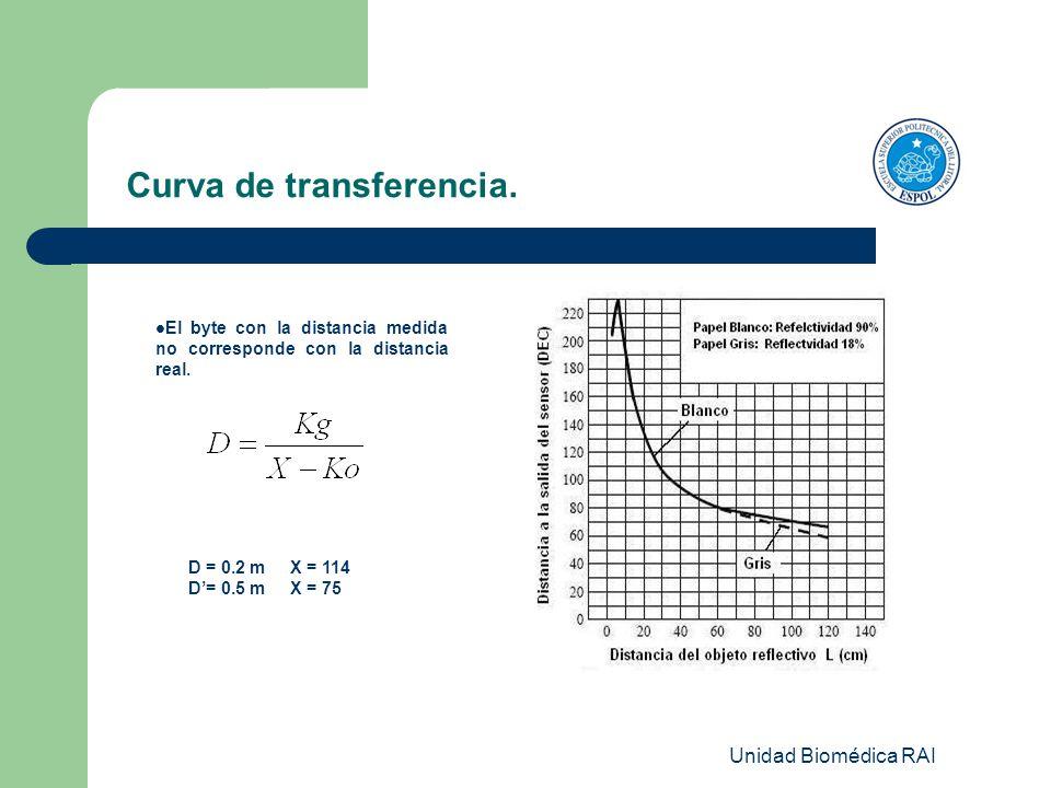 Unidad Biomédica RAI Curva de transferencia. El byte con la distancia medida no corresponde con la distancia real. D = 0.2 m X = 114 D= 0.5 m X = 75