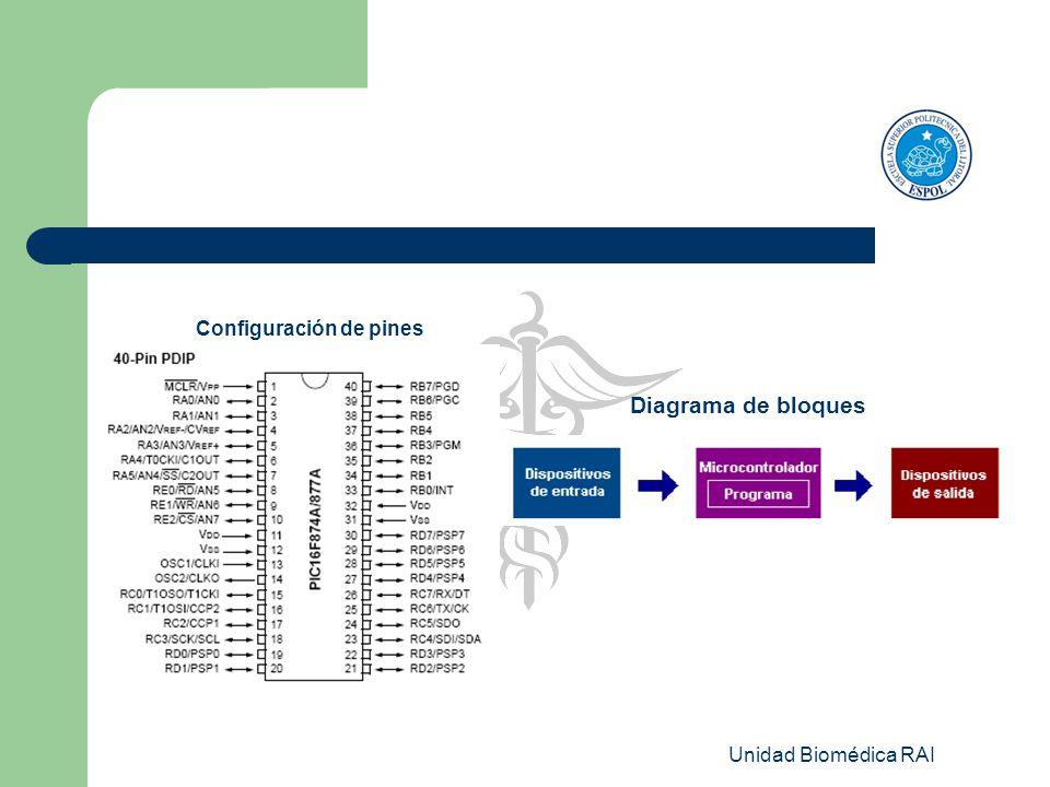 Unidad Biomédica RAI Diagrama de bloques Configuración de pines