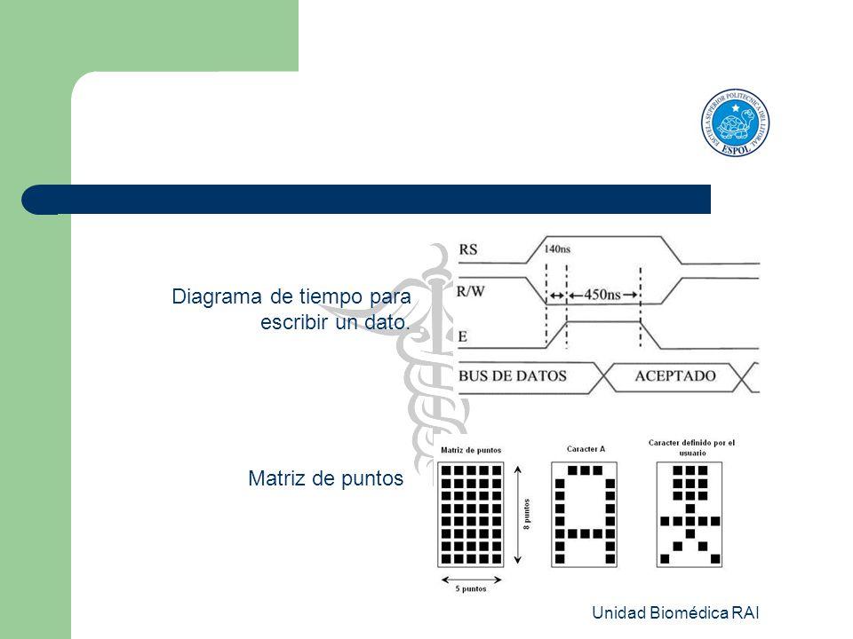 Unidad Biomédica RAI Diagrama de tiempo para escribir un dato. Matriz de puntos