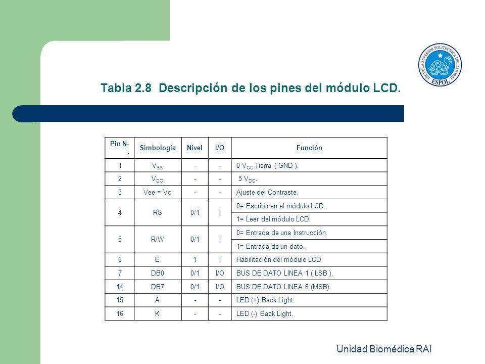Unidad Biomédica RAI Tabla 2.8 Descripción de los pines del módulo LCD. Pin N-. SimbologíaNivelI/OFunción 1V SS --0 V CC Tierra ( GND ). 2V CC -- 5 V