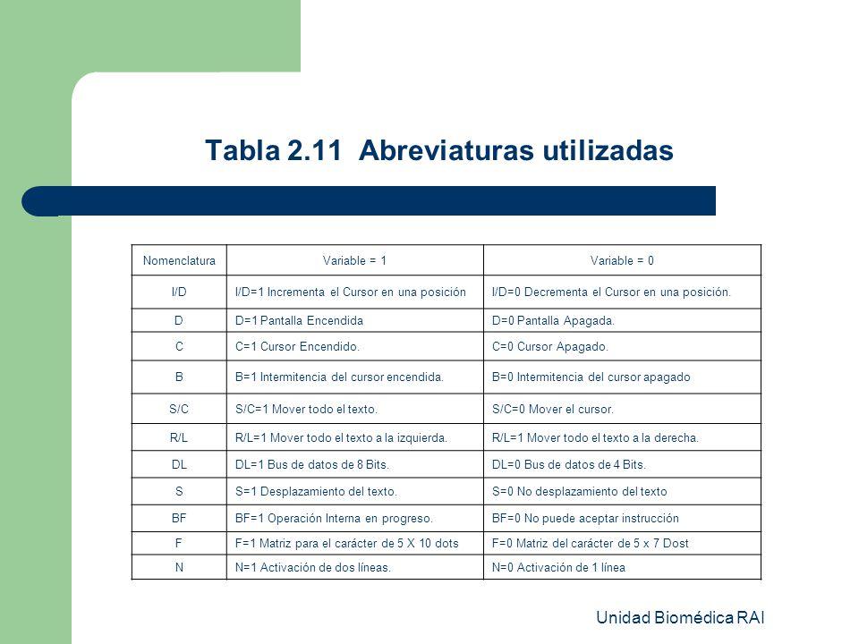 Unidad Biomédica RAI Tabla 2.11 Abreviaturas utilizadas NomenclaturaVariable = 1Variable = 0 I/DI/D=1 Incrementa el Cursor en una posiciónI/D=0 Decrem