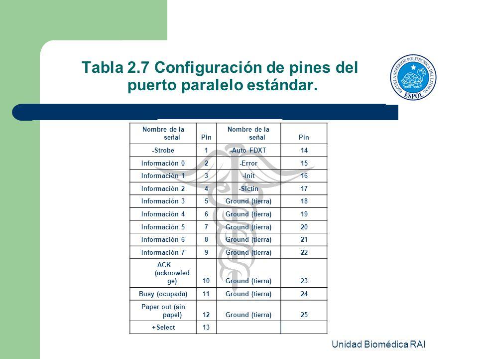 Unidad Biomédica RAI Tabla 2.7 Configuración de pines del puerto paralelo estándar. Nombre de la señalPin Nombre de la señalPin -Strobe1-Auto FDXT14 I