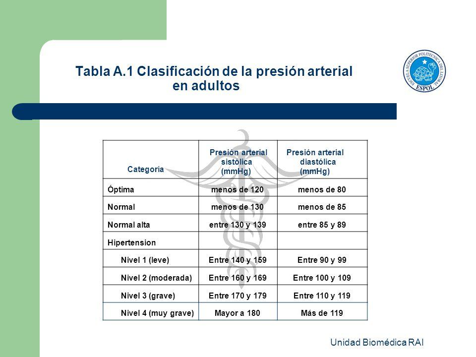 Unidad Biomédica RAI Tabla A.1 Clasificación de la presión arterial en adultos Categoría Presión arterial sistólica (mmHg) Presión arterial diastólica