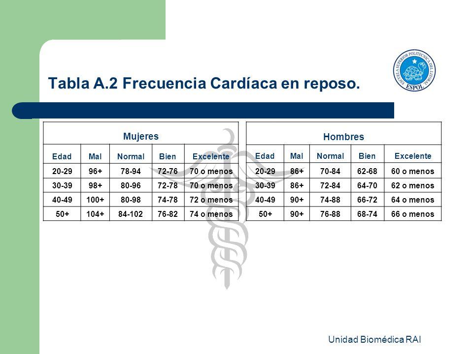 Unidad Biomédica RAI Tabla A.2 Frecuencia Cardíaca en reposo. Mujeres EdadMalNormalBienExcelente 20-2996+78-9472-7670 o menos 30-3998+80-9672-7870 o m