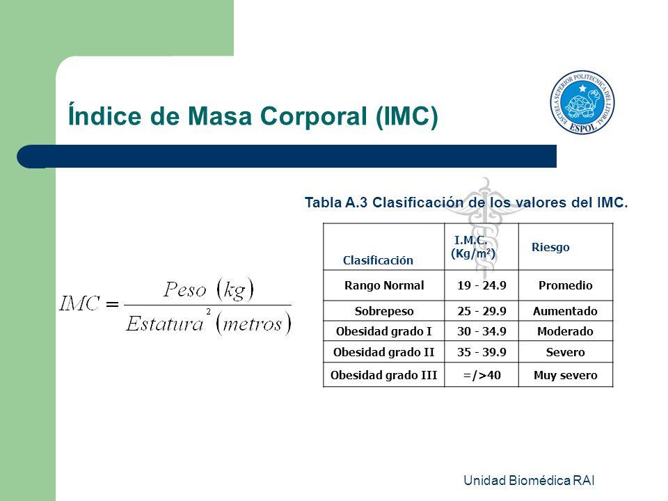 Unidad Biomédica RAI Índice de Masa Corporal (IMC) Tabla A.3 Clasificación de los valores del IMC. Clasificación I.M.C. (Kg/ m 2 ) Riesgo Rango Normal